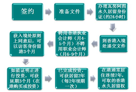 資本投資入境計劃(CIES)流程圖
