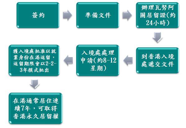 來港投資(開辦/參與業務) 入境計劃(IVS)流程圖